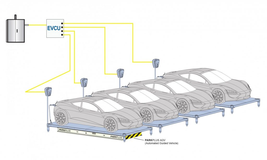 Electric Vehicle Charging Automated Parking